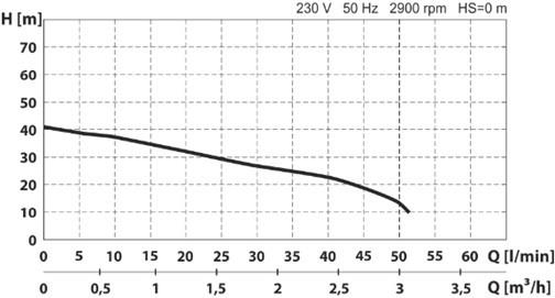 hidrofor cu pompa autoamorsanta din fonta si vas de expansiune de 24l 850w 1