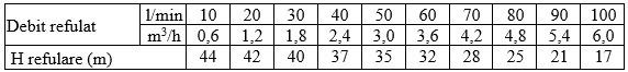 wk6000 46 tabel