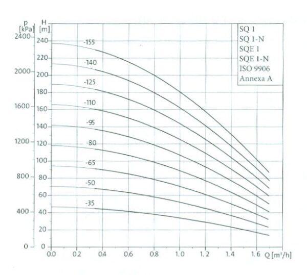 grafic sqe 1