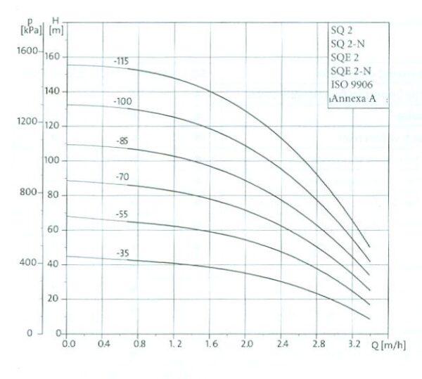 grafic sqe 2