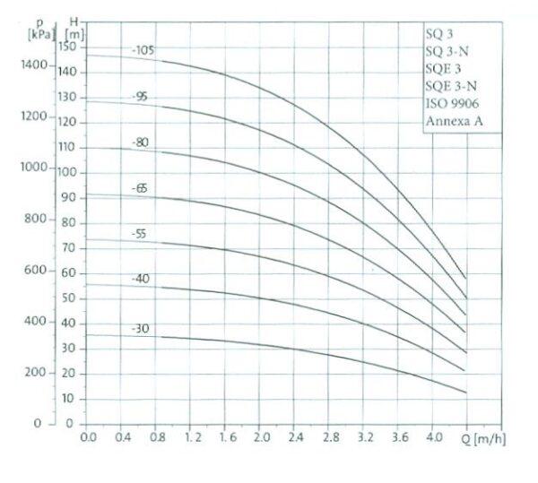 grafic sqe 3