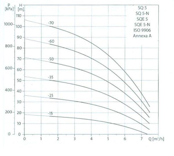 grafic sqe 5