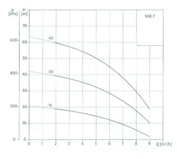 grafic sqe 7