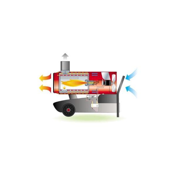tun de caldura cu ardere indirecta ec 85 calore putere 906kw debit aer 5100mcbh motorina 230v 2